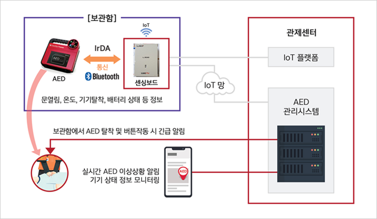 SMART_AED_솔루션_구성도.png